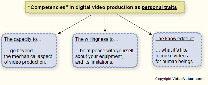 Personality traits that help you become competent in making digital videos.