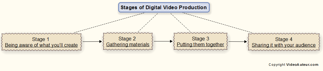 Stages of digital video production.