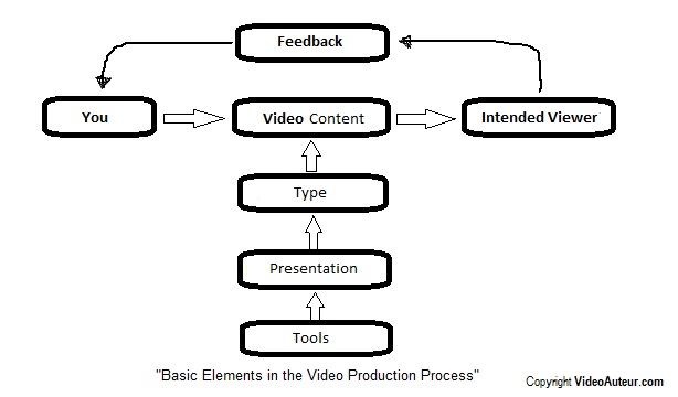 production process  how communication happens through video