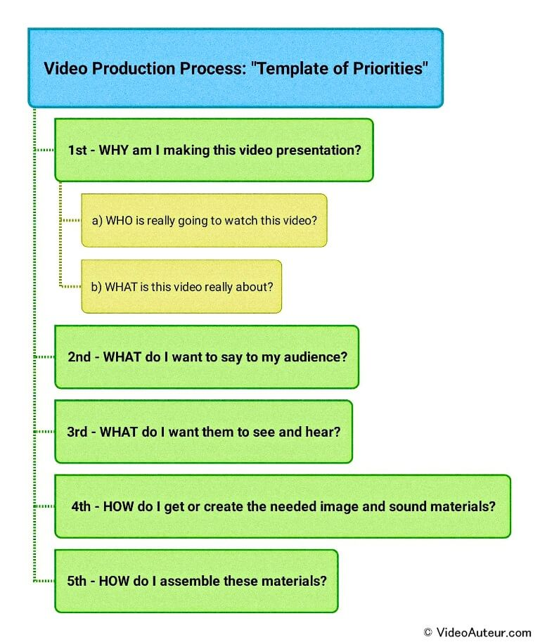 Video Production Explained Perspectives Matter